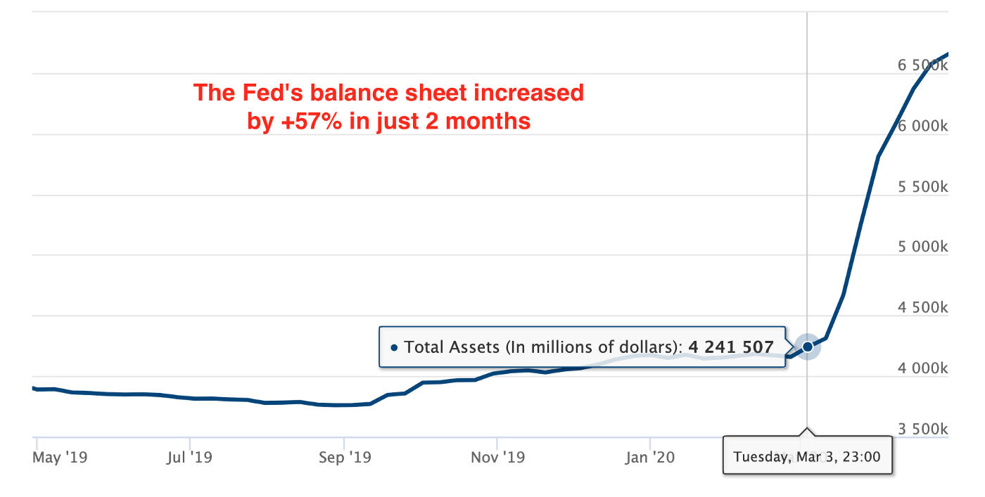 The Fed Balance Sheet literally explodes