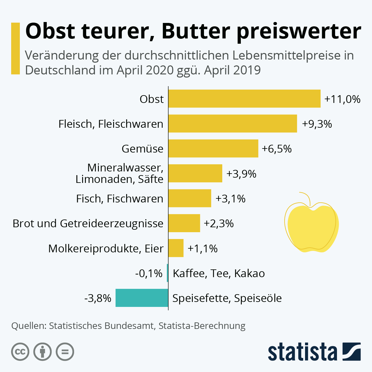 Infographic: fruit more expensive, butter cheaper | Statista