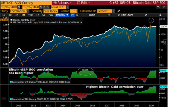 Bitcoin-gold correlation since 2010 on a chart according to Bloomberg