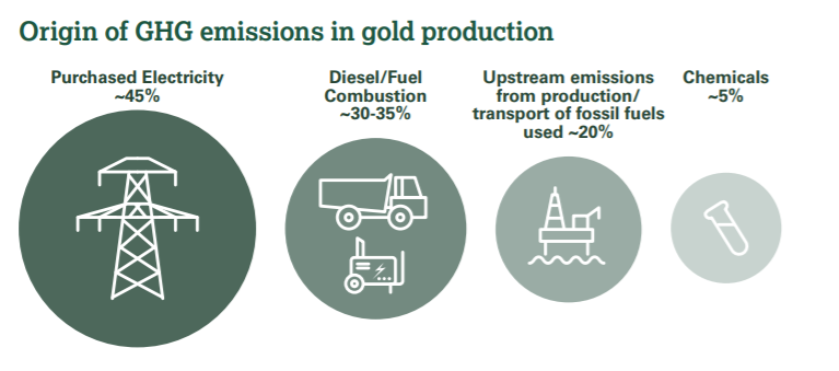 diagram showing the main source of GHG emissions in gold production